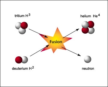 nucleosynthese explosive