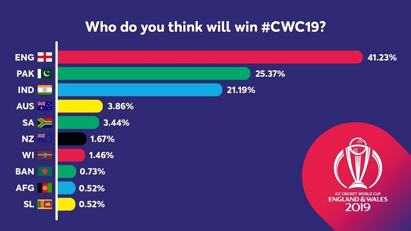 CWC 2019 Today Match Prediction