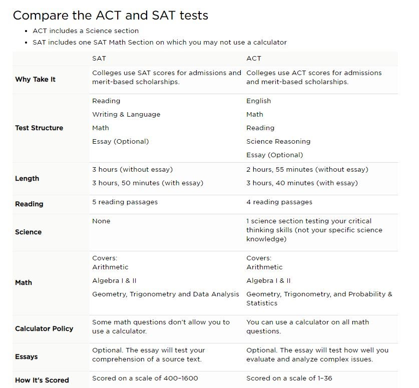 ACT/SAT - Cy Falls College & Career Center