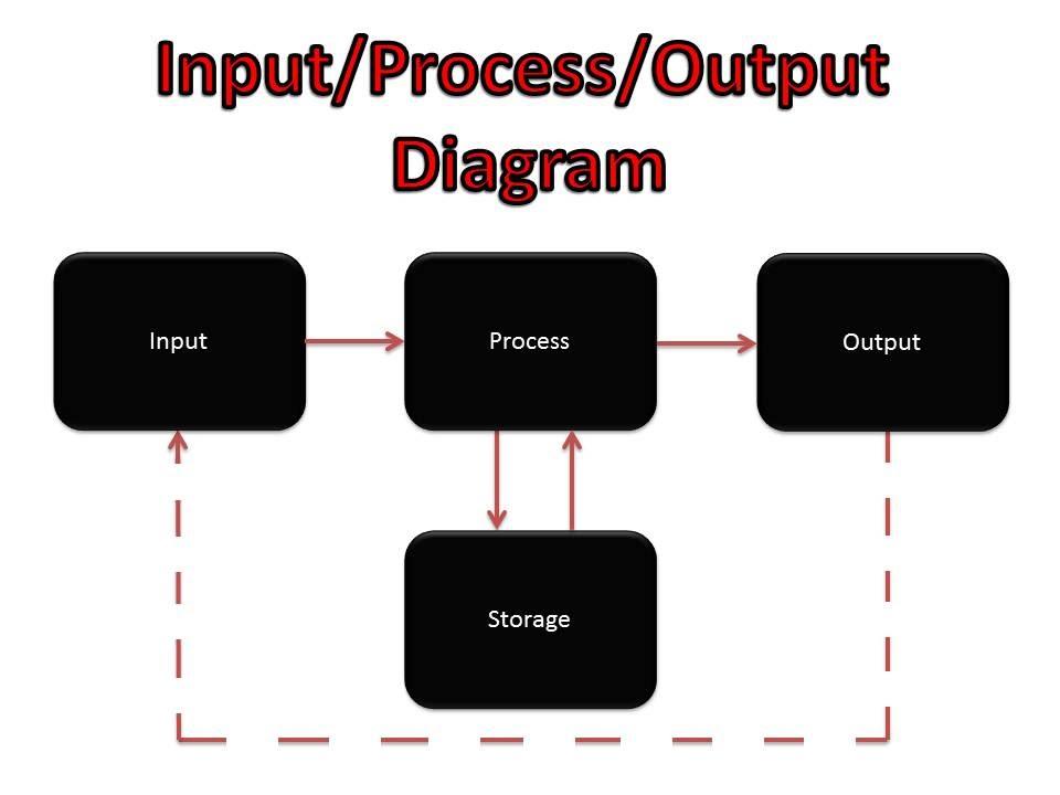 Input/Process/Output Diagram - Dan Harper Y12 ICTGoogle Sites