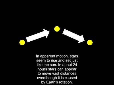 The Difference Between the Apparent Motion of Stars and the Real ...