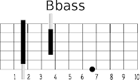 This is the root chord in the key of B.