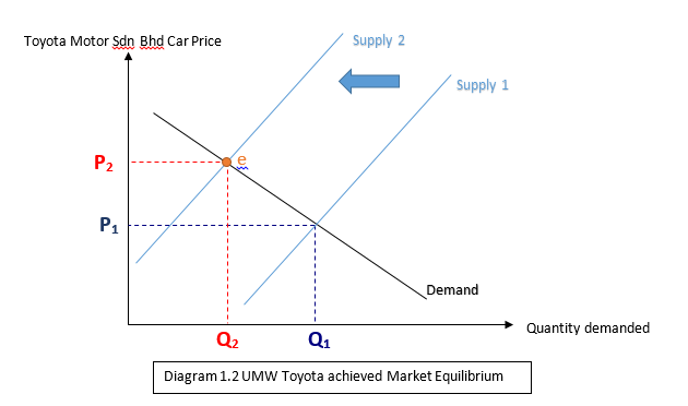cars demand and supply