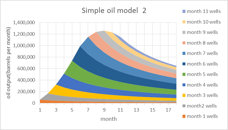 Oil Field Models, Decline Rates and Convolution thumbnail