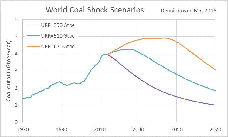 The eventual peak in World fossil fuel output is a potentially serious  problem for human civilization. Many people have studied this problem,  including Jean ...