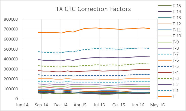 Texas oil and natural gas june 2016 peak oil barrel the chart below shows how the estimates of tx cc have changed from may 2015 to april 2016 the dashed lines suggest the estimates with the minimum fandeluxe Image collections