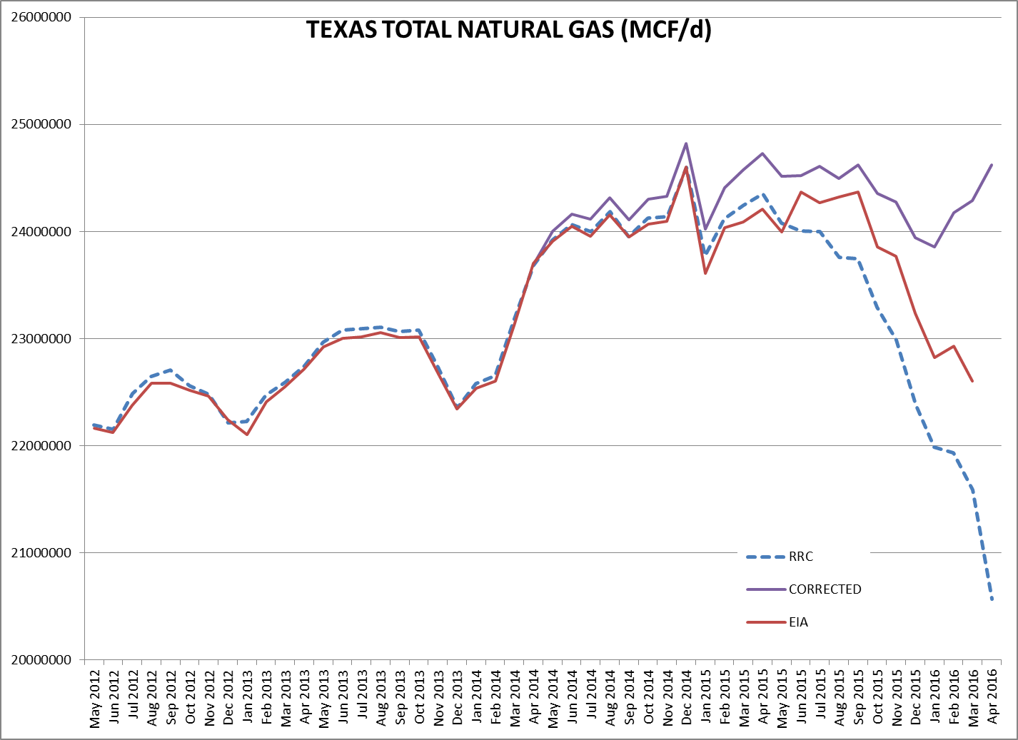 Texas Oil And Natural Gas June 2016 Peak Barrel Odyssey Ups Circuit Diagram Deans Estimate Of Output Is 243 Bcf D In March 246 April The Was Revised Lower By 04