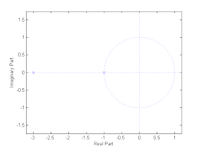 MATLAB Analysis of Several Transfer Functions Cont    - Digital