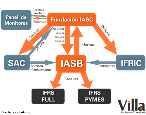Difference Between IASB and FASB