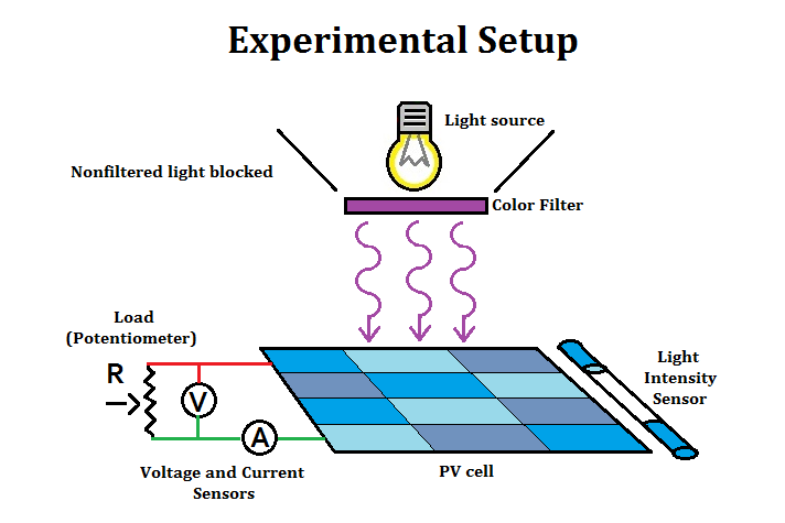 Lab 3 effect of colored light on power output of solar panel we used a set of color filters to change the color of the light for each trial the color filter was taped directly to the lamp so that the light only ccuart Image collections