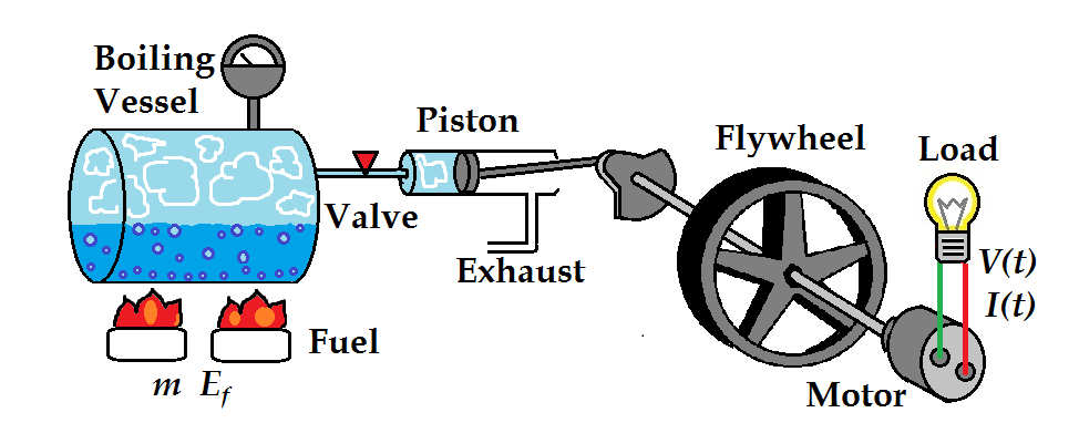 Lab 5  The Effect Of Fuel Mass On Steam Engine Efficiency
