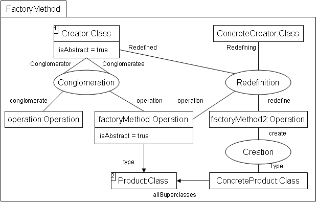 Factory Method - Design Pattern Detection