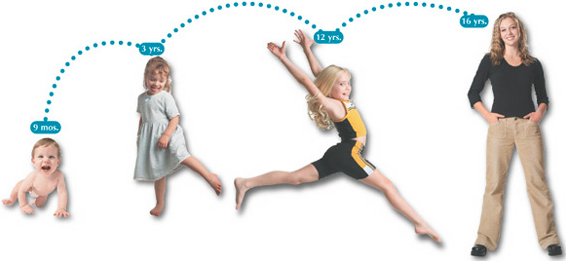 physical development 11 18 Physical development: age 7–11  physical development in middle childhood is characterized by considerable variations in growth patterns these variations may be .