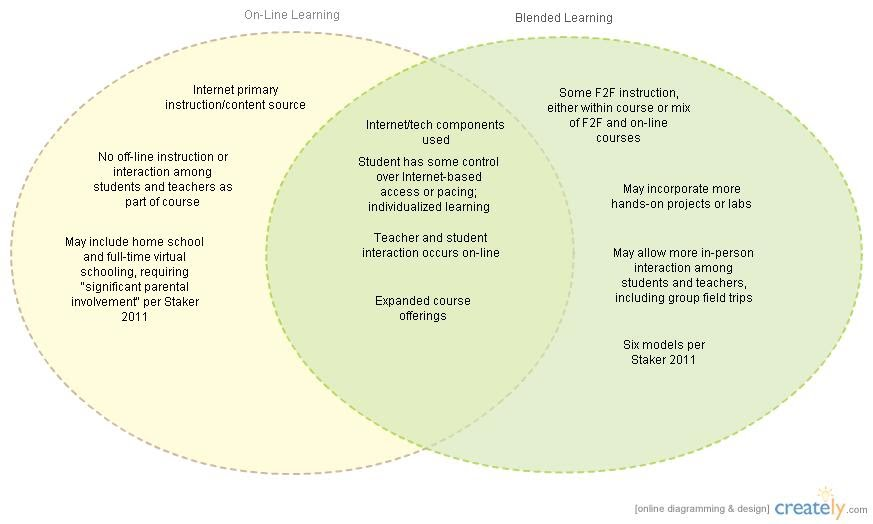Online Vs Blended Venn Diagram Diane L Walker Lec Ot 20 Portfolio