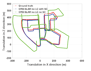 Reliable Scale Estimation and Correction for Visual Odometry