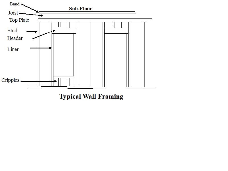 Framing Diycontracting