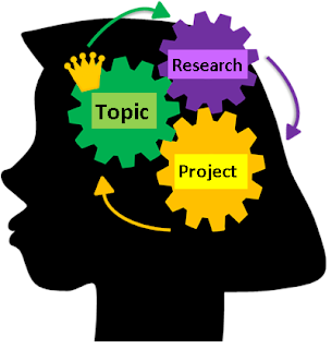 Girl's profile showing how project, topic, and research are interconnected