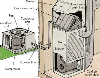 ac unit diagram wiring schematic sequence of operation for an air conditioning system ... home ac unit diagram #2