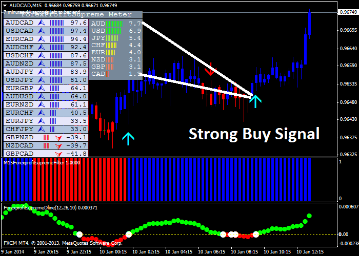 Forex profit supreme currency strength meter