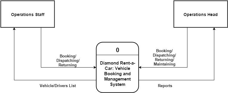 Context diagram drac vehicle booking and management system context diagram of diamond rent a car vehicle booking and management system ccuart Images
