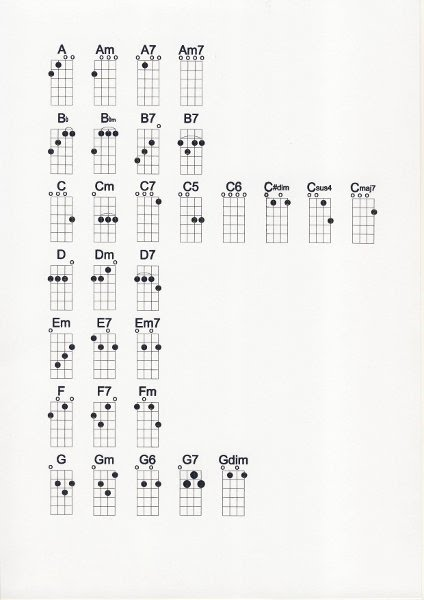 Chords Droitwich Ukulele Club