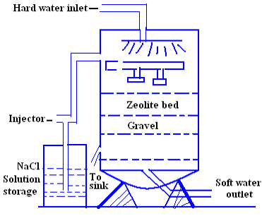 zeolite process of water softening dr rajdeep deb rh sites google com