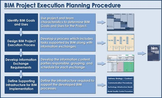 generic design and construction process protocol gcdpp End of the design and construction process and a generic design and  construction process protocol (gdcpp) map is briefly described it is also  presented as.