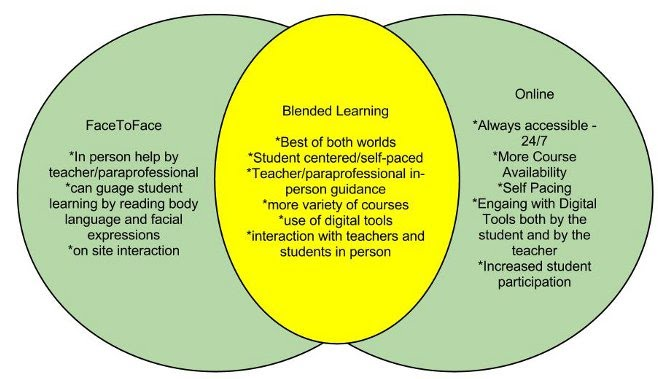 Online Vs Blended Vs Face To Face Venn Diagram Dana Thompson Lec