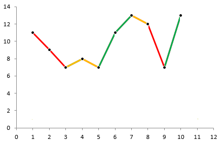 Different color for up and down line segments in an excel chart this chat serves as a line chart so you can not set x values ccuart Choice Image