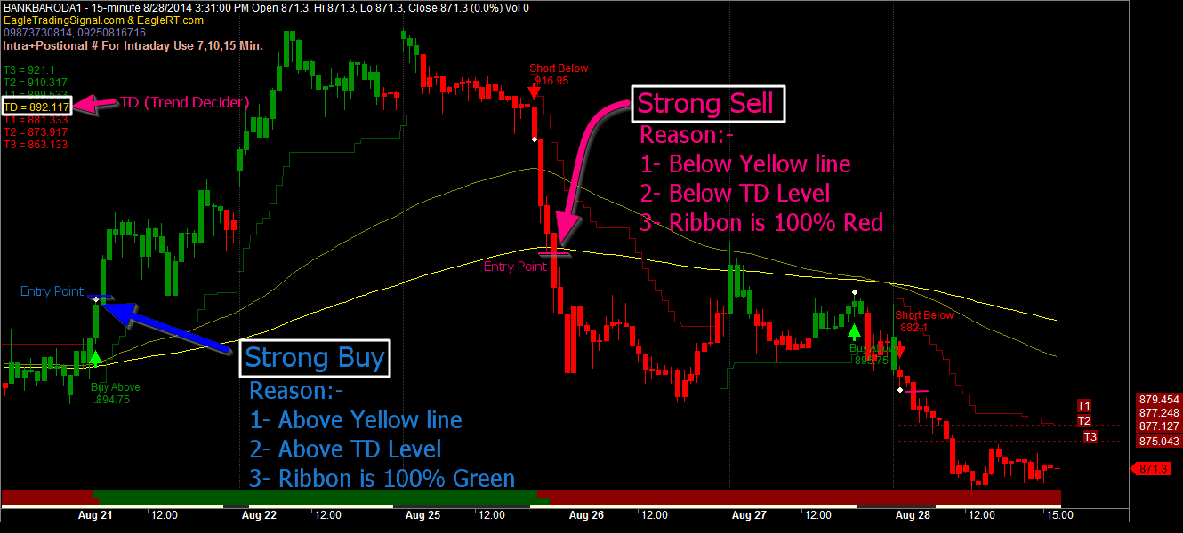 Trading software with buy sell signals
