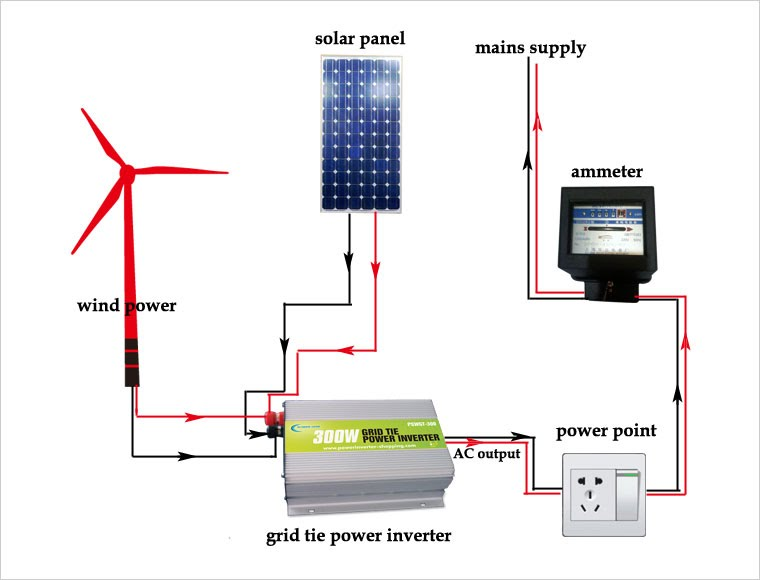 Grid Tie Inverter   What Is Grid Tie