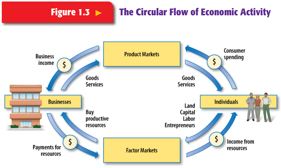 Econ unit 2 econgov review by reaghan the above diagram shows a representaion of the circular flow of economic activity in the us economy as you can see households individuals and firms ccuart Choice Image