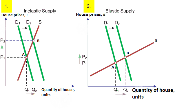 Elasticity Of Demand And Supply Microeconomics Individual Assignment