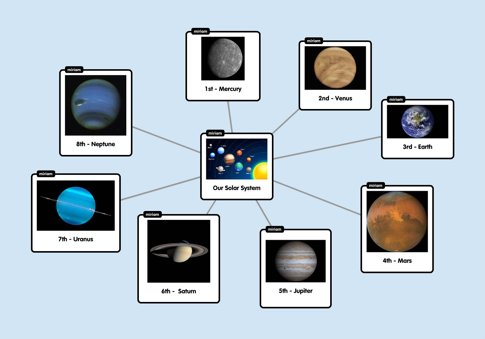 Concept Map Edtc Planets In Our Solar System