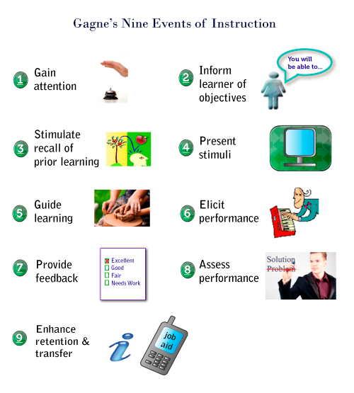 Nine events of instruction learning and id.