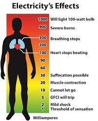 Effects Of Electric Current In The Human Body