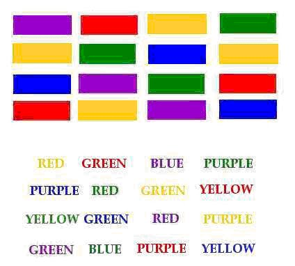the aim of stroop effect The purpose of this experiment was to test the difference in the time it takes for a person to correctly recognize the ink color of a word  stroop effect lab.