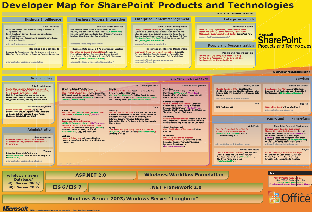 DevMap4SharePoint.PNG
