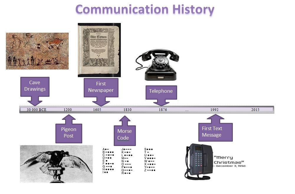 communications history A brief history of communication - duration: 1:17 timbuktoons 53,851 views 1:17 11 - stone age to modern age - evolution of communication.