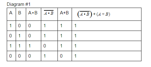 Day 26 gate logic write the truth table and equation of a circuit day 26 gate logic write the truth table and equation of a circuit diagram ccuart Image collections
