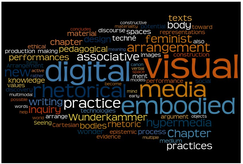 Word Cloud of Chapter Summaries
