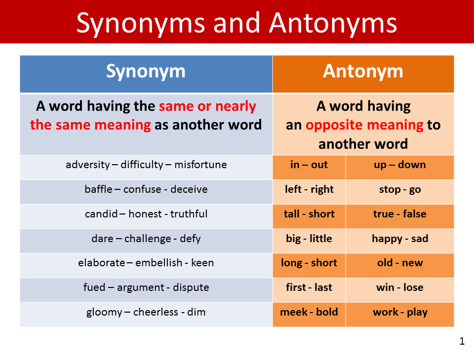 Examples Of Synonyms Words - Coffemix