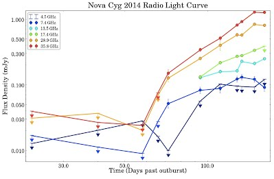 Nova Cyg 2014 Radio Light Curve