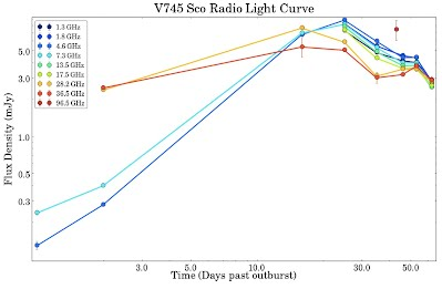 V745 Sco Radio Light Curve