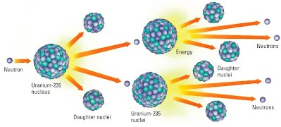 Nuclear Files: Educators: Study Questions: Nuclear Energy ...