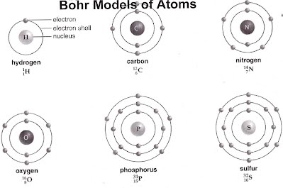Bohr models atoms chnopsgheight265width400 for elements we deal with the pattern is likely to be 2 8 8 with any small leftovers going to a 4th outer orbital example calcium ca 2882 ccuart Images