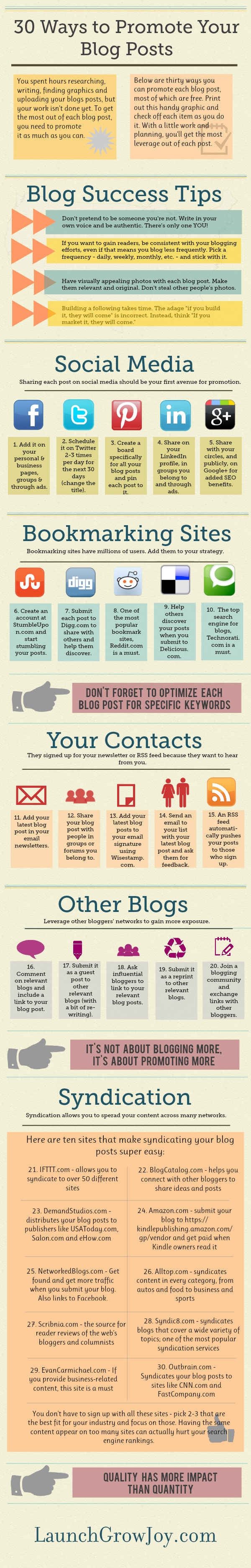 How to Promote Blog Posts