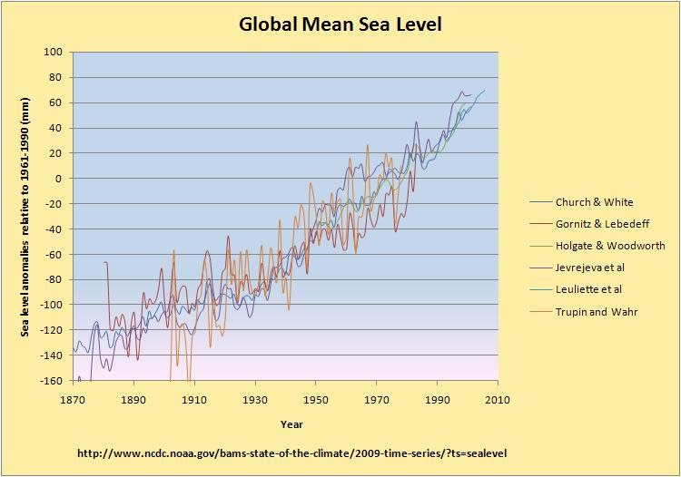 increases incidence intense precipitation events accelerating rise global sea level