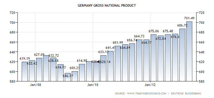 https://sites.google.com/site/evdaemonia/home/public-debt/germany-gross-national-product.png?attredirects=0
