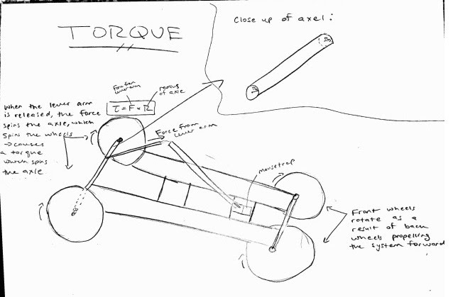 torque mousetrap car project rh sites google com Double Mousetrap Car Mousetrap Car Sketch